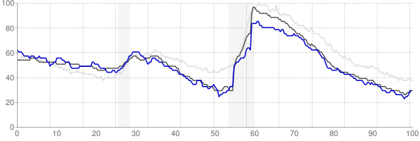 Pocatello, Idaho monthly unemployment rate chart